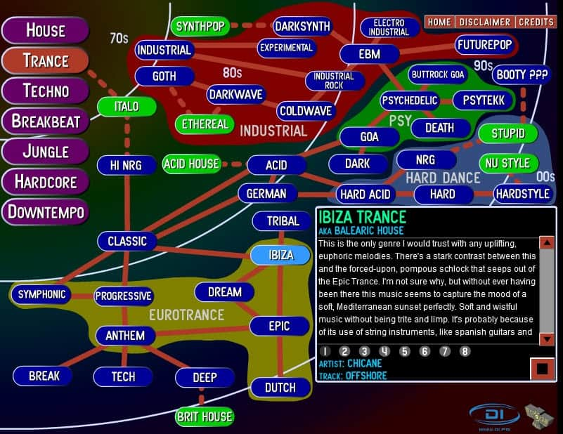 electronic music guide