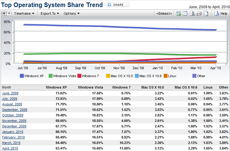 operating system share trend