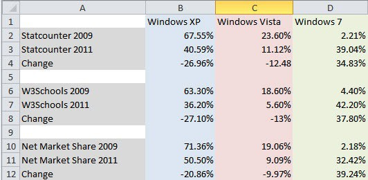 operating system stats